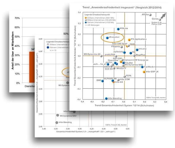 Verschiedene angerissene Diagramme mit Daten aus der ERP Studie