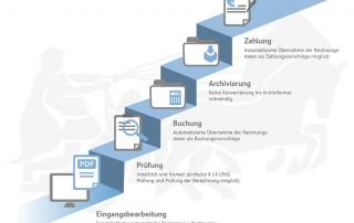 ZUGFeRD ist der neue europäische Standard für den Austausch von Rechnungen.